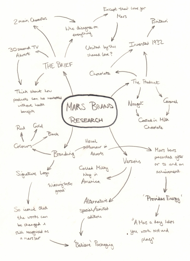 MARS- Brand Mind Map1